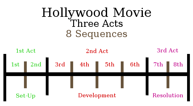 8-Sequence-dissecting-3-acts